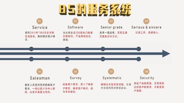 广州壹传诚服务体系